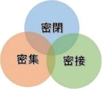 【画像】三つの「密」
